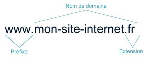 Nos conseils construire présence en ligne - nom de domaine